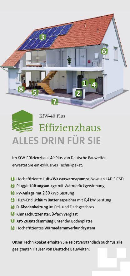 allgemein ihr deutsche bauwelten hausbaupartner rund um. Black Bedroom Furniture Sets. Home Design Ideas